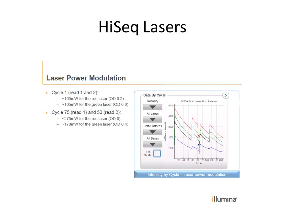 HiSeq Lasers