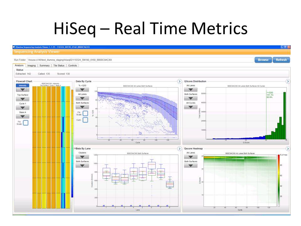 HiSeq – Real Time Metrics