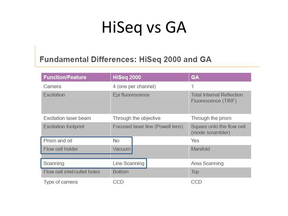 HiSeq vs GA