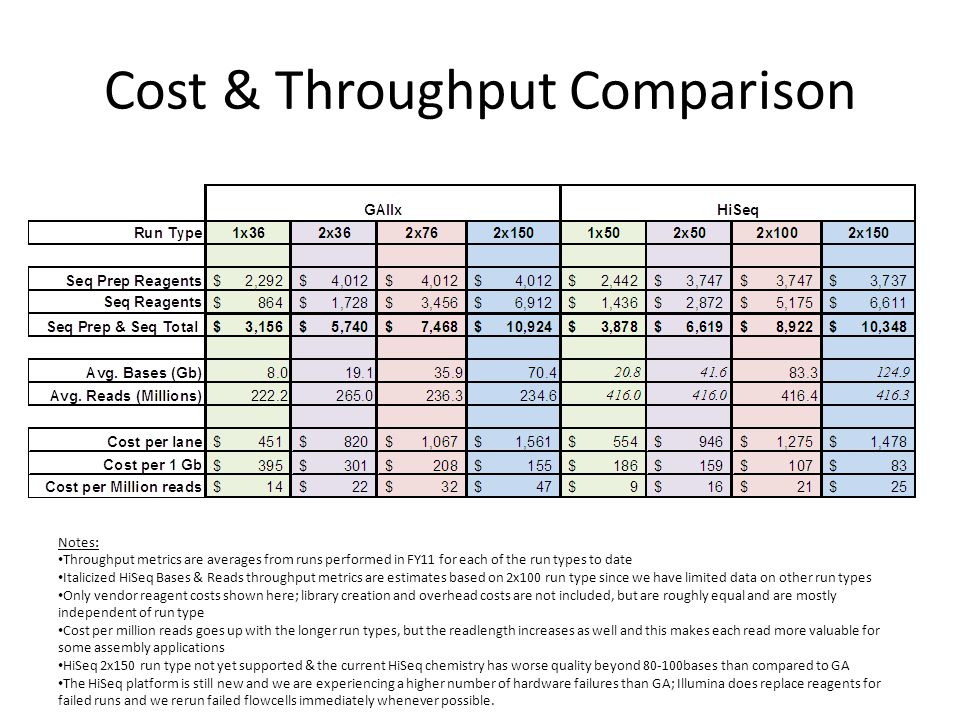 Cost & Throughput Comparison