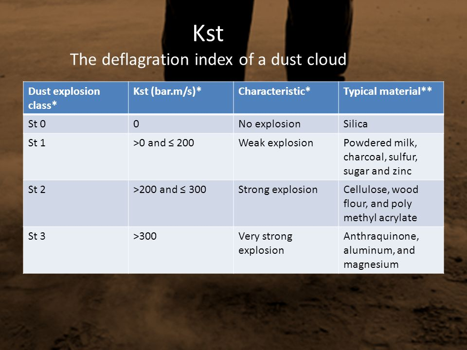 Kst The deflagration index of a dust cloud
