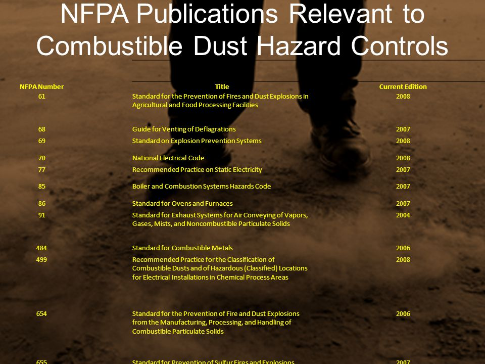 NFPA Publications Relevant to Combustible Dust Hazard Controls