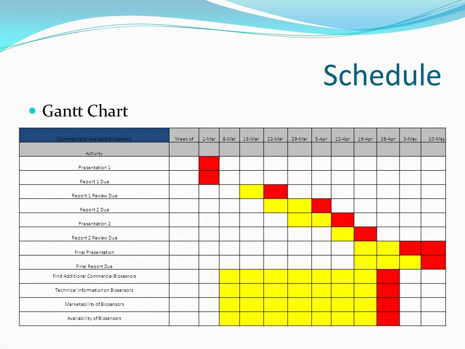 Schedule Gantt Chart Commercially Available Biosensors Week of 1-Mar