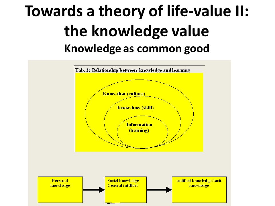 Towards a theory of life-value II: the knowledge value Knowledge as common good