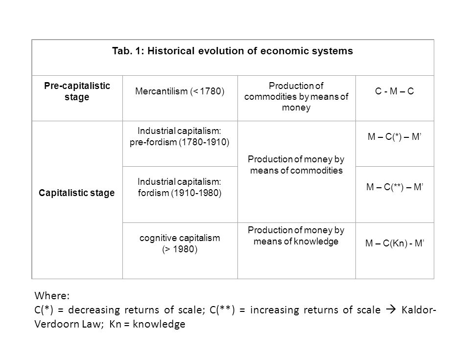 Tab. 1: Historical evolution of economic systems. Pre-capitalistic stage. Mercantilism (< 1780)