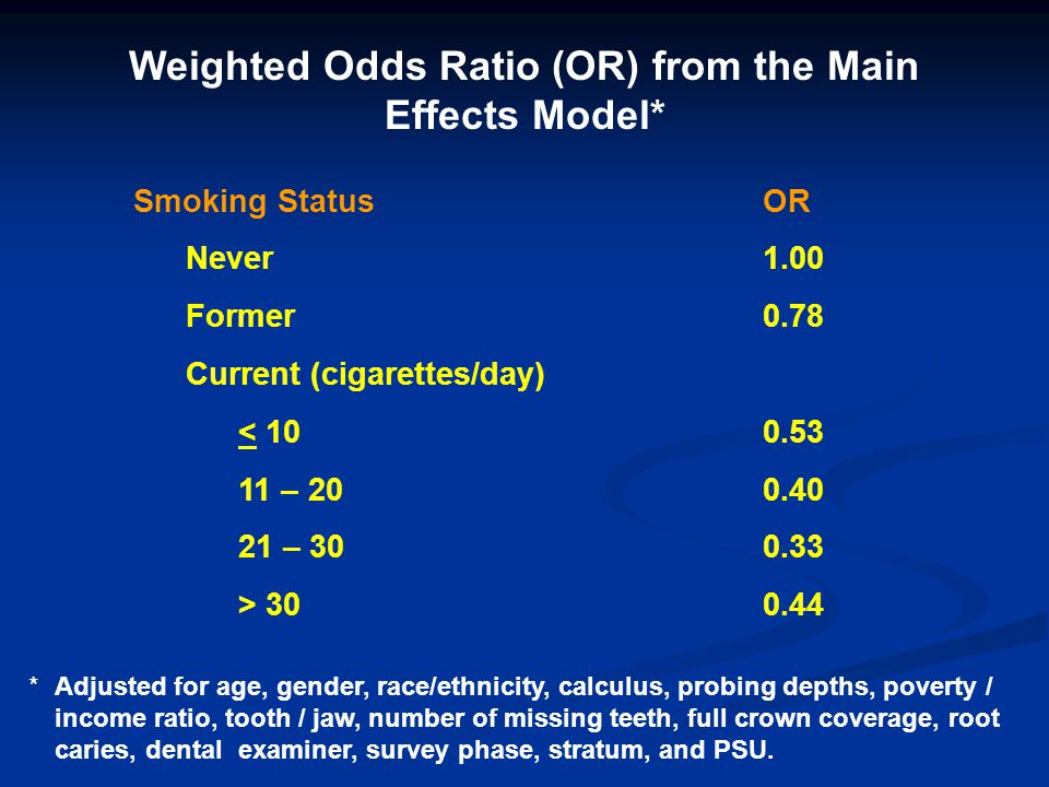 Weighted Odds Ratio (OR) from the Main Effects Model*