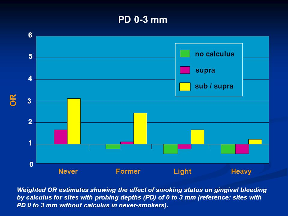 PD 0-3 mm OR 6 no calculus 5 supra 4 sub / supra 3 2 1