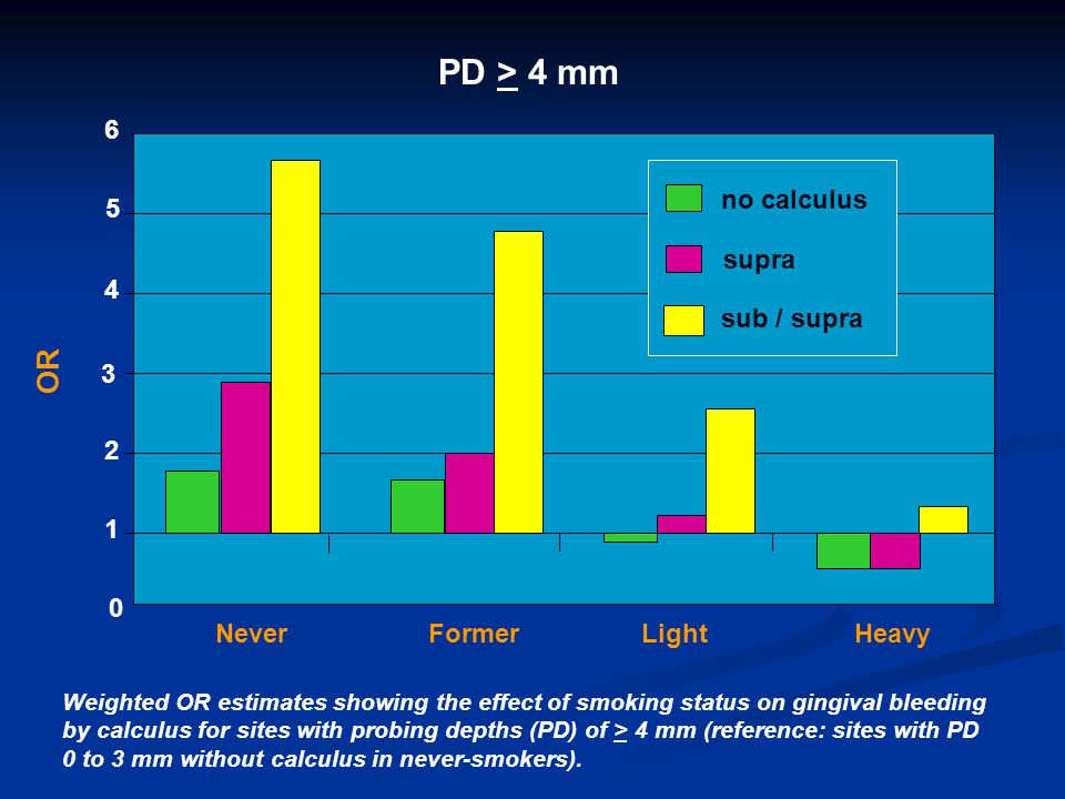 PD > 4 mm OR 6 no calculus 5 supra 4 sub / supra 3 2 1