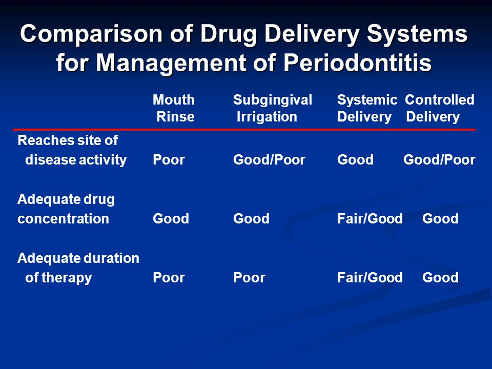 Comparison of Drug Delivery Systems for Management of Periodontitis