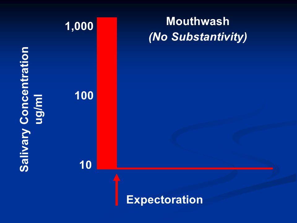 Salivary Concentration ug/ml