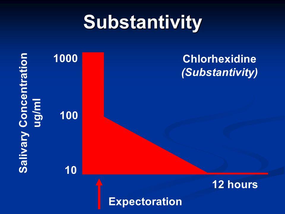 Chlorhexidine (Substantivity) Salivary Concentration ug/ml
