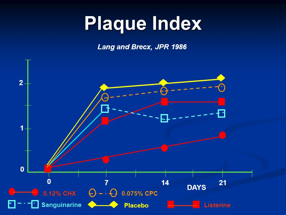 Plaque Index Lang and Brecx, JPR 1986 2 1 7 14 21 DAYS 0.12% CHX