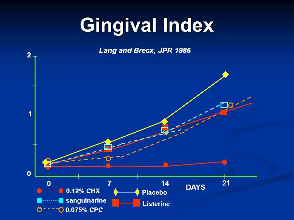 Gingival Index Lang and Brecx, JPR 1986 2 1 7 14 21 DAYS 0.12% CHX