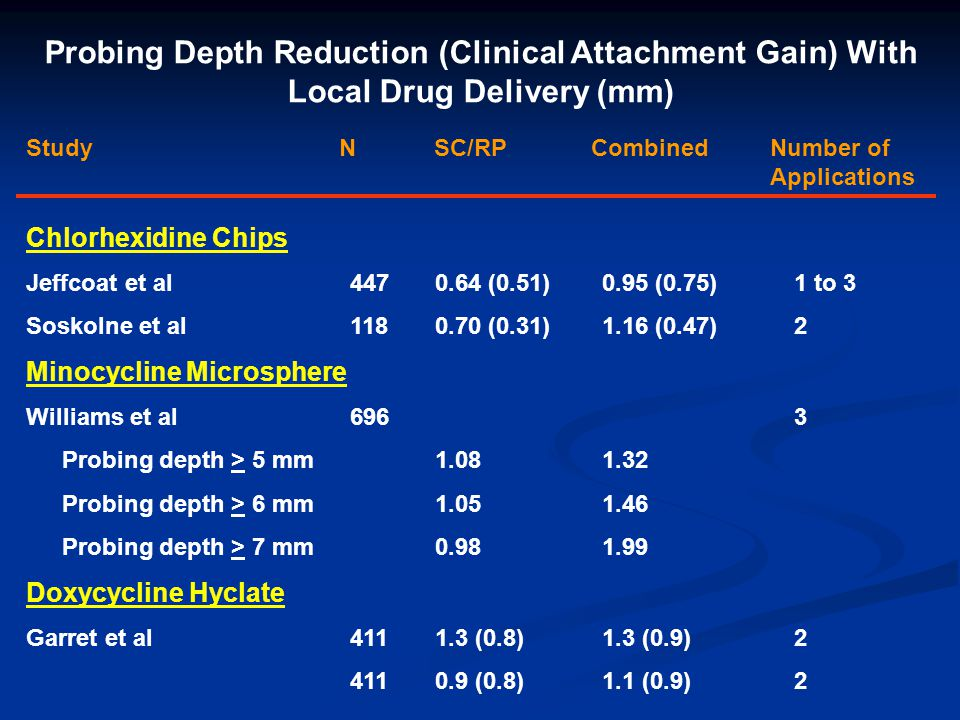 Probing Depth Reduction (Clinical Attachment Gain) With Local Drug Delivery (mm)