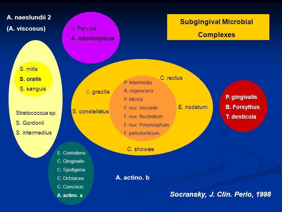 Subgingival Microbial