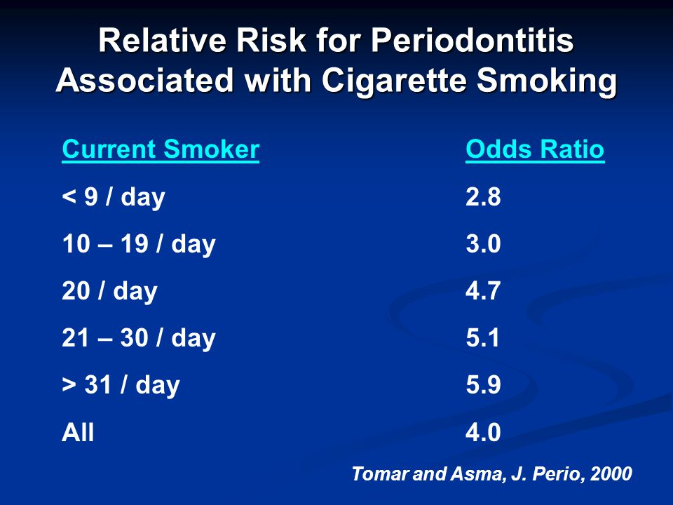 Relative Risk for Periodontitis Associated with Cigarette Smoking