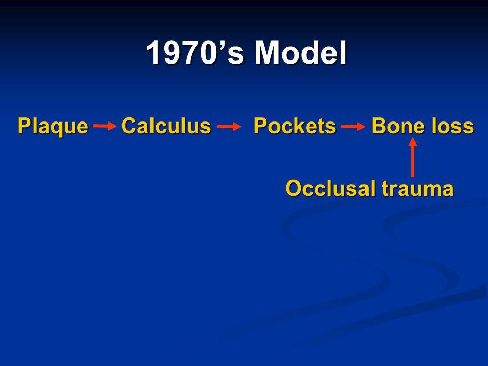 1970's Model Plaque Calculus Pockets Bone loss Occlusal trauma