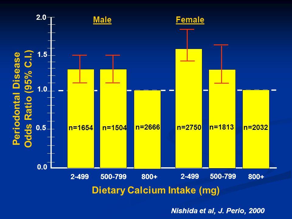 Periodontal Disease Odds Ratio (95% C.I.) Dietary Calcium Intake (mg)