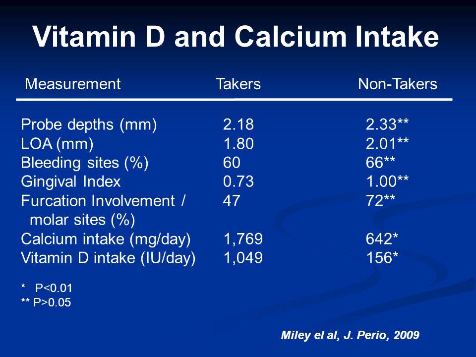 Vitamin D and Calcium Intake