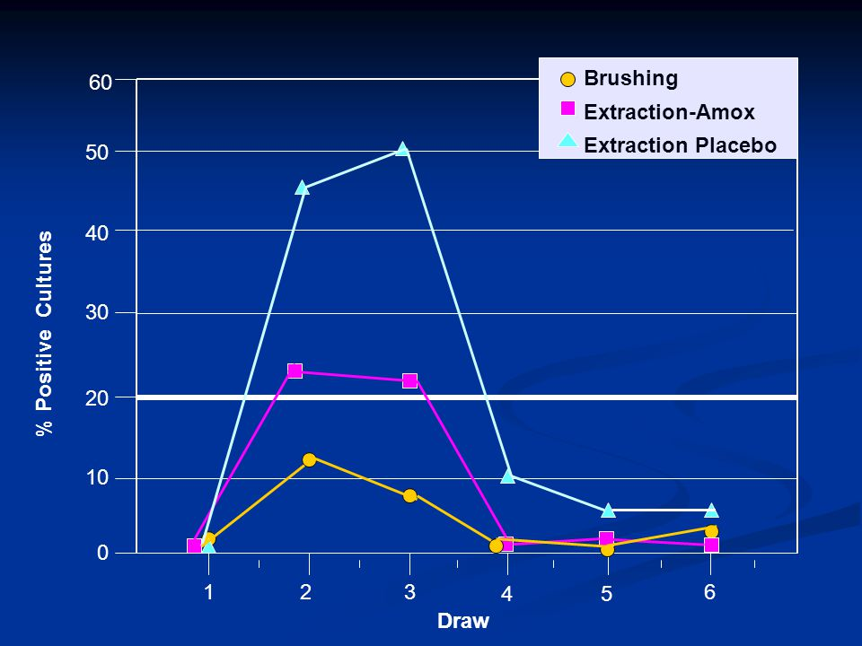 60 Brushing Extraction-Amox Extraction Placebo 50 % Positive Cultures 40 30 20 10 1 2 3 4 5 6 Draw