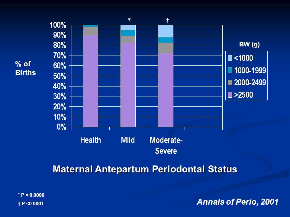 Maternal Antepartum Periodontal Status