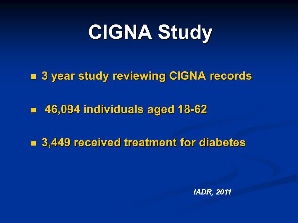 CIGNA Study 3 year study reviewing CIGNA records