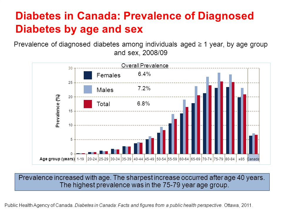 Diabetes in Canada: Prevalence of Diagnosed Diabetes by age and sex