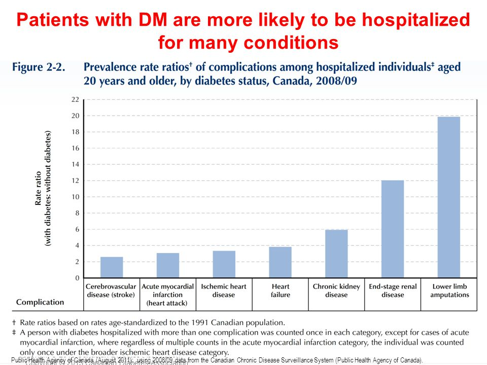 Patients with DM are more likely to be hospitalized for many conditions
