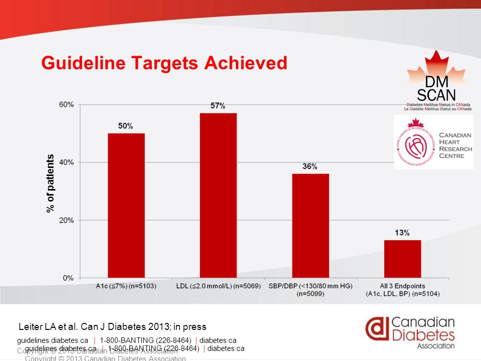 Guideline Targets Achieved