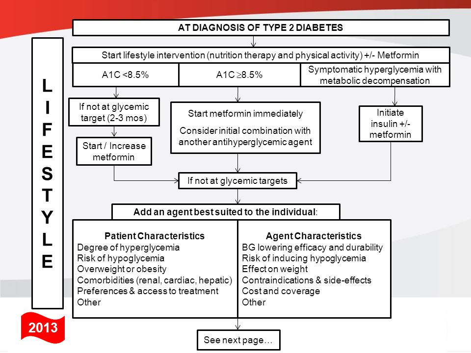 L I F E S T Y 2013 AT DIAGNOSIS OF TYPE 2 DIABETES