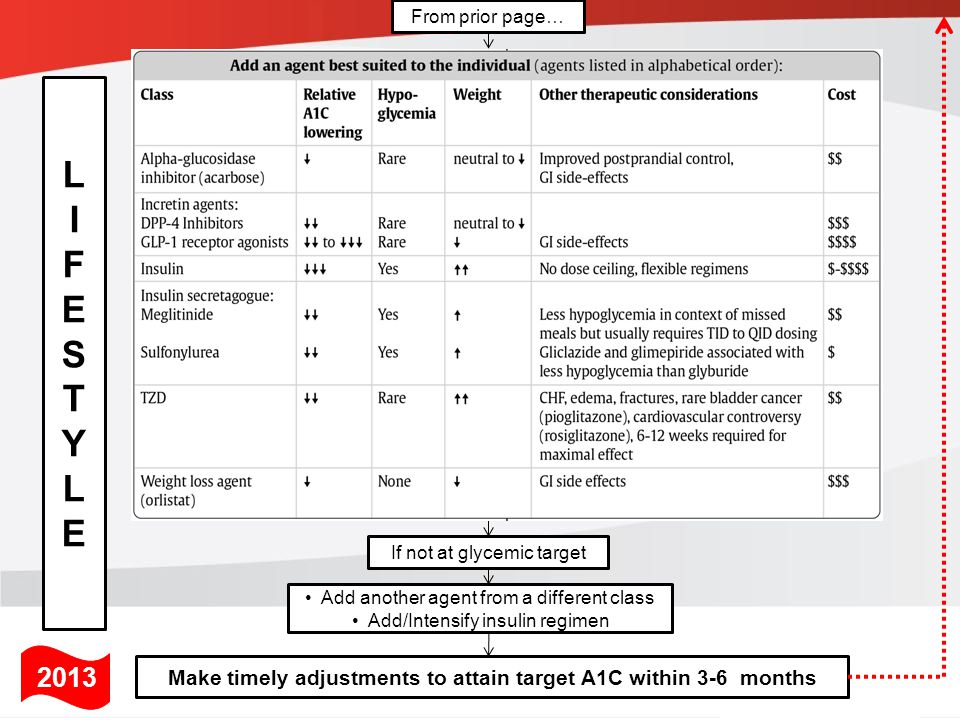 Make timely adjustments to attain target A1C within 3-6 months