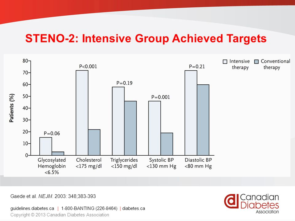 STENO-2: Intensive Group Achieved Targets