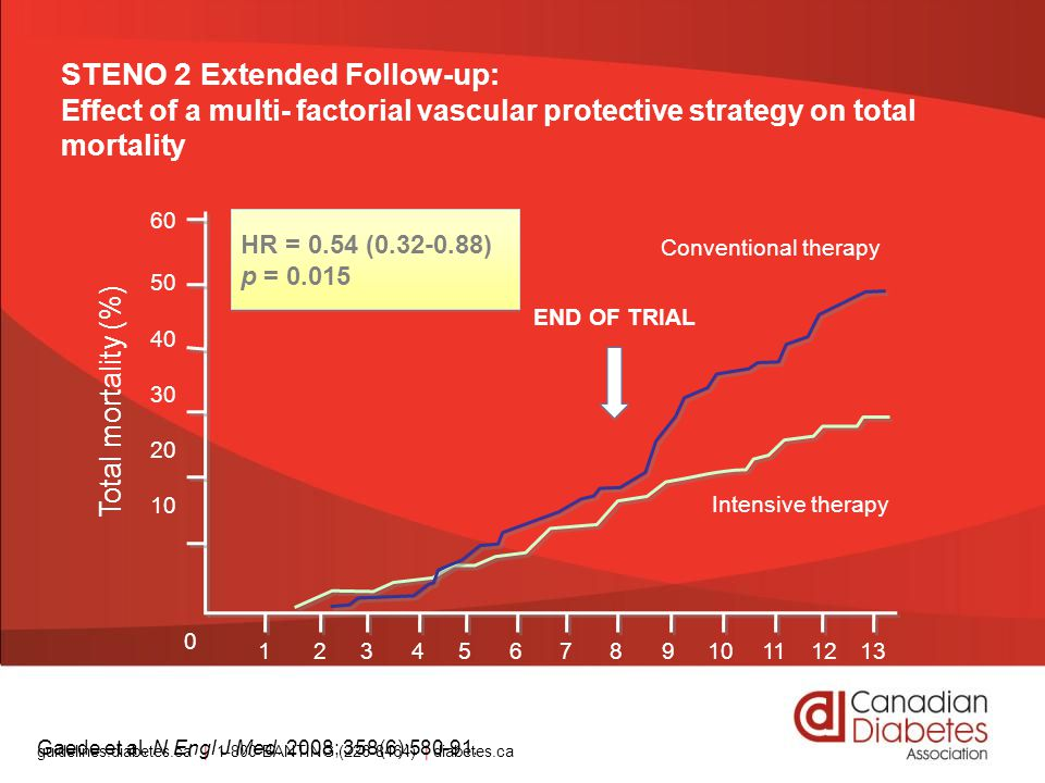 STENO 2 Extended Follow-up: Effect of a multi- factorial vascular protective strategy on total mortality