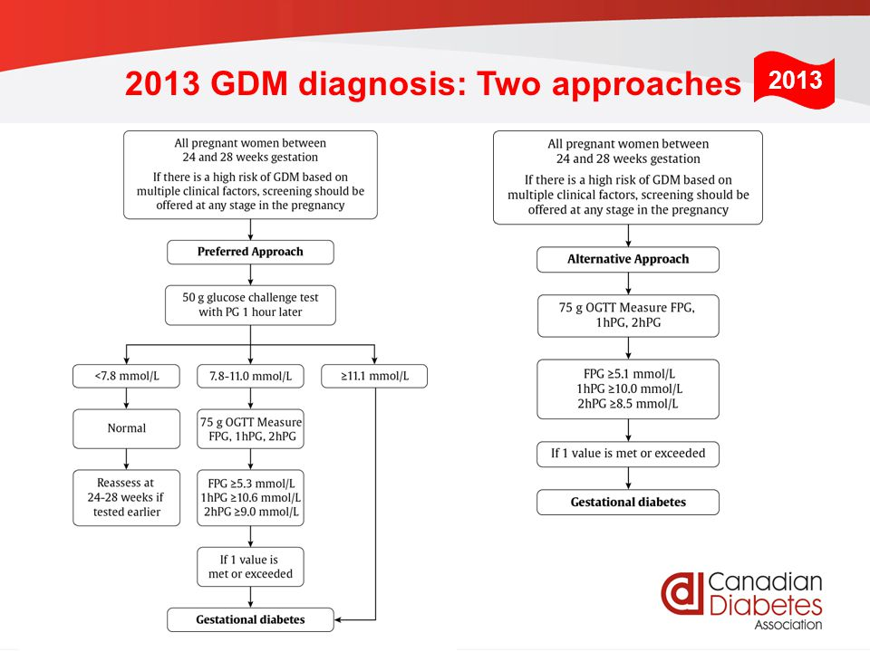 2013 GDM diagnosis: Two approaches