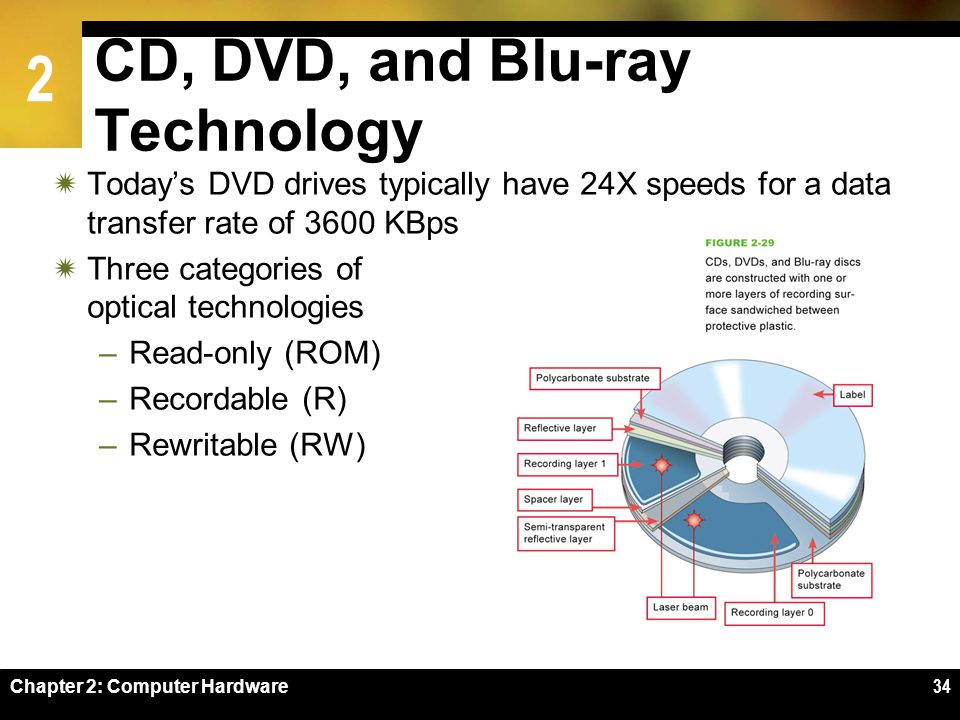 CD, DVD, and Blu-ray Technology