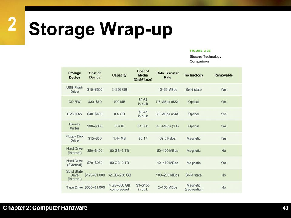 Storage Wrap-up Figure 2-34 Chapter 2: Computer Hardware