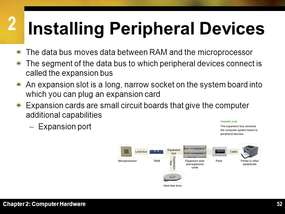 Installing Peripheral Devices