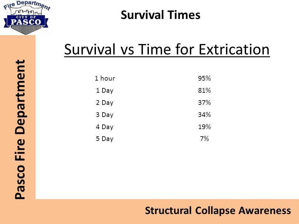 Survival vs Time for Extrication