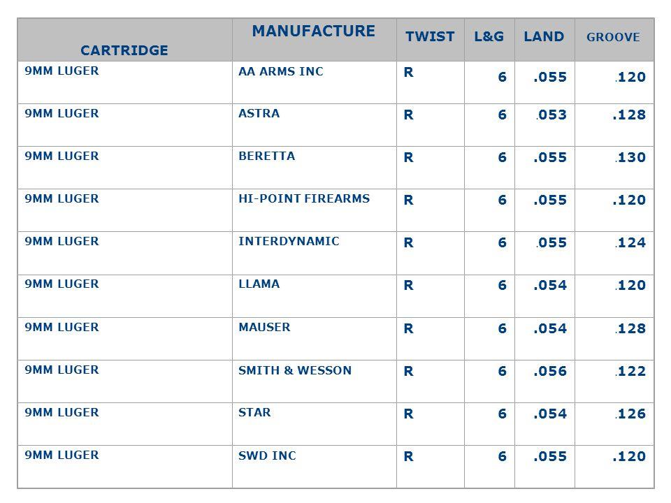 MANUFACTURE CARTRIDGE TWIST L&G LAND R 6 .055 66666 .128 .054 .056