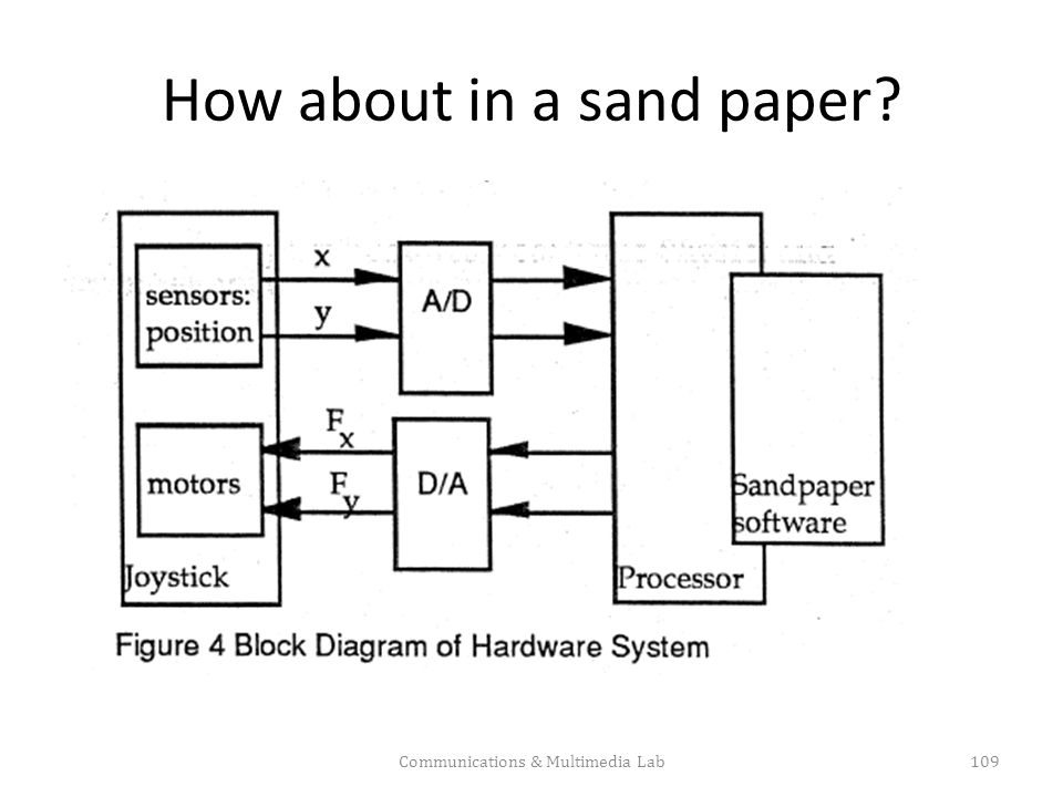 How about in a sand paper