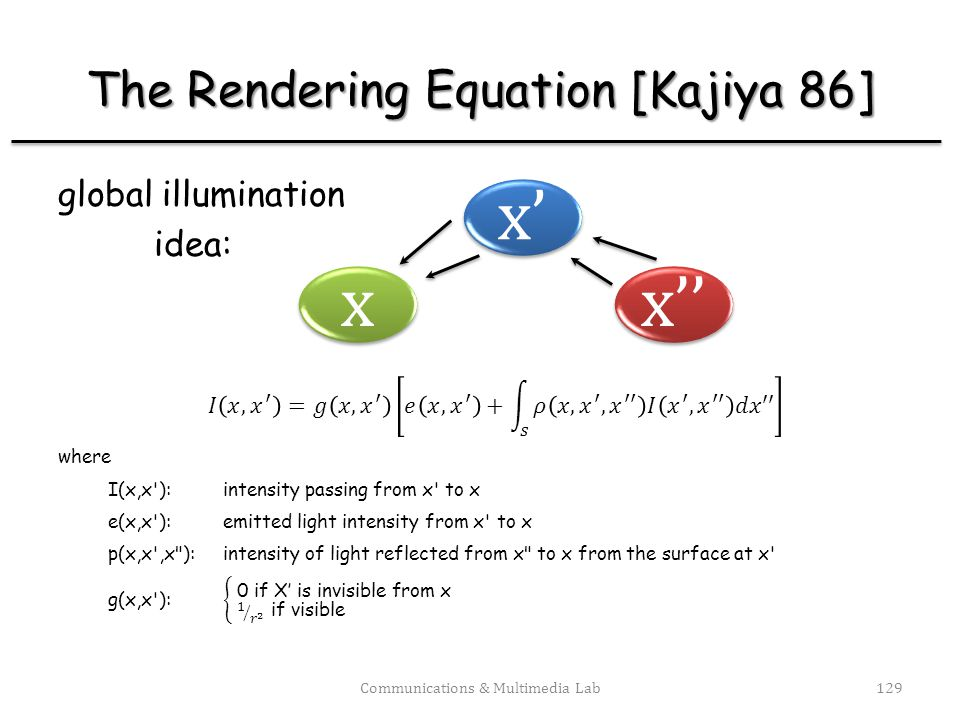 The Rendering Equation [Kajiya 86]