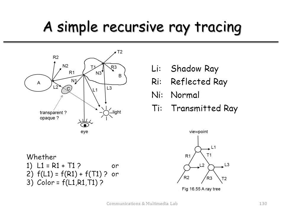 A simple recursive ray tracing