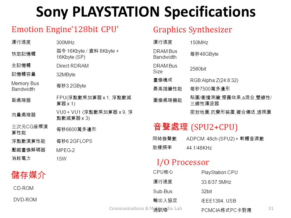 Sony PLAYSTATION Specifications