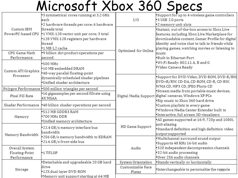 Microsoft Xbox 360 Specs Custom IBM PowerPC-based CPU