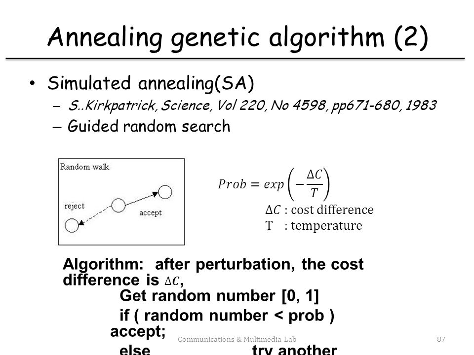 Annealing genetic algorithm (2)