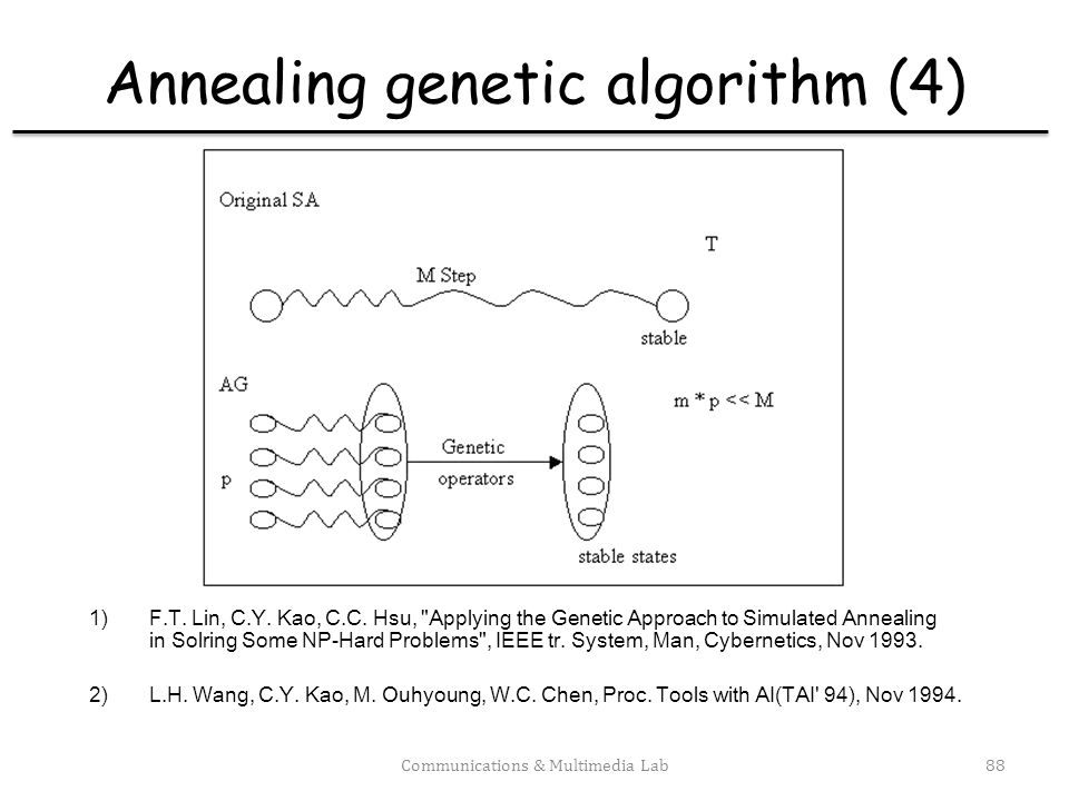 Annealing genetic algorithm (4)