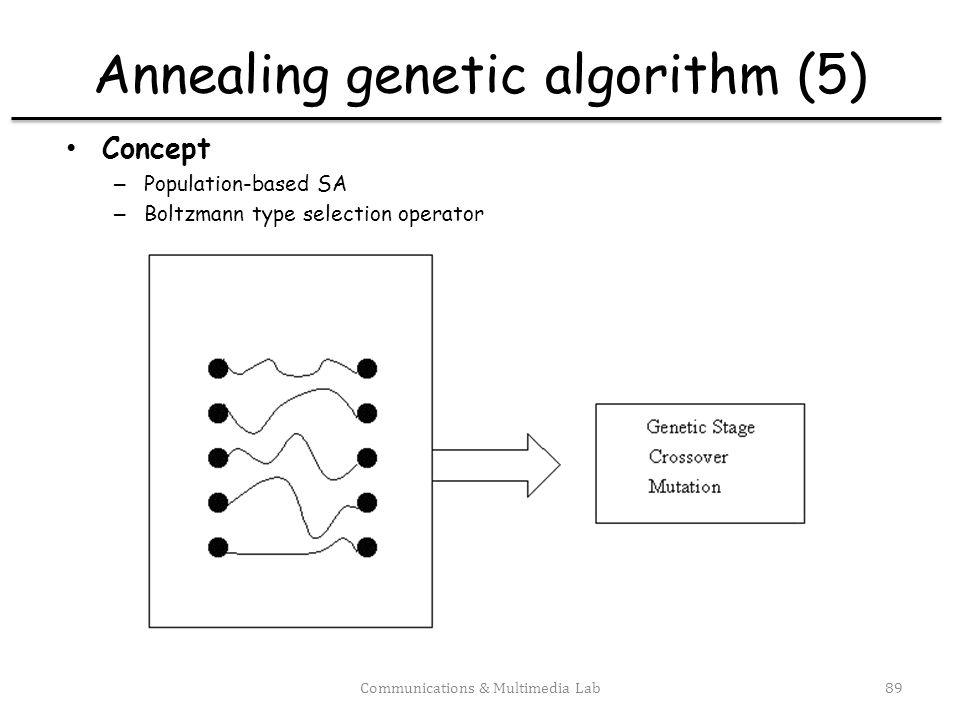 Annealing genetic algorithm (5)