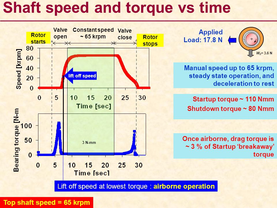 Lift off speed at lowest torque : airborne operation