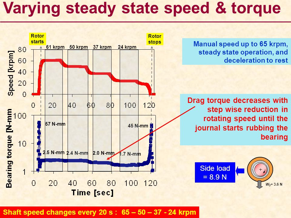 Varying steady state speed & torque