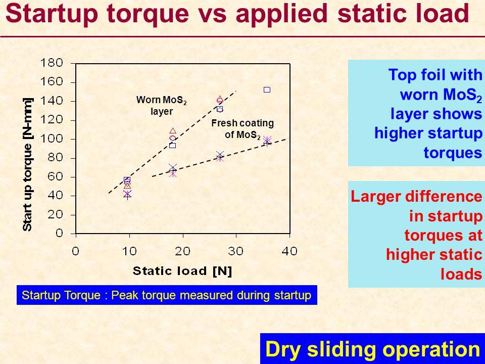 Startup Torque : Peak torque measured during startup